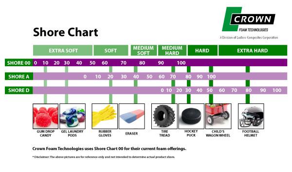 Crown Foam Technologies Shore Chart